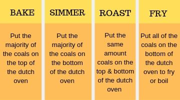 Chart camping dutch oven cooking tips